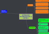 Mind map: IMPORTANCIA DEL CICLO ADMINISTRATIVO EN EL CONTEXTO EMPRESARIAL