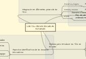 Mind map: LAS TICs EN LAS ESCUELAS ACTUALES