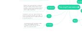 Mind map: Planning Presentation