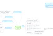 Mind map: ORGANIZACIÓN EMPRESARIAL Y RRHH