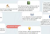 Mind map: Comunidad e Indagacion