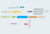 Mind map: Psychoneuroimmunology
