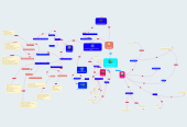 Mind map: Ambientes Virtuales Aprendizaje AVA