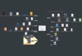 Mind map: 유혈이 낭자하는 관계형 데이터베이스