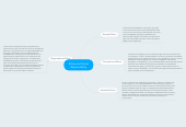 Mind map: Ethics and Social