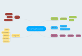 Mind map: Ciencias Socialesl