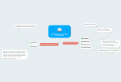 Mind map: MAPA MENTAL COSTOS
