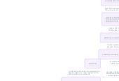 Mind map: Copy of CODIGO DEL ADMINISTRADOR