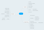 Mind map: 2.2 Typeert, interpreteert en ordent gegevens