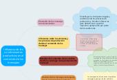 Mind map: Influencia de loscondicionantesproductivos en elcontenido de losmensajes