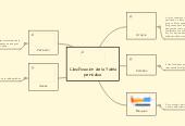 Mind map: Clasificación de la Tablaperiódica