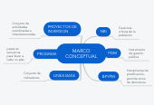 Mind map: MARCO CONCEPTUAL