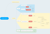 Mind map: BIOMECANICA