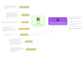 Mind map: Personal Learning  Environments (PLE)