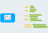 Mind map: Clasificación de software