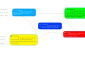 Mind map: Ciclo Administrativo                               Conjunto de etapas o fasessucesivas, las cuales deben inter-relacionarsepara formar un plan o único proceso