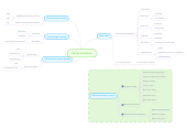 Mind map: Stroke localistion