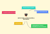 Mind map: EXITO PARA LA EDUCACIÓN A DISTANCIA