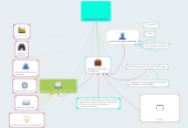 Mind map: GERENCIA ESTRATEGICA