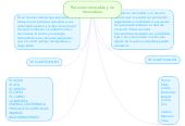Mind map: Recursos renovable y no renovables