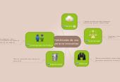 Mind map: Habilidades de una persona innovadora