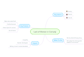 Mind map: Lack of Women in Comedy