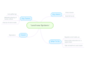 Mind map: 'Loneliness Epidemic'