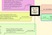 Mind map: Recortes dejan a proyectos variados