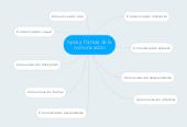 Mind map: tipos y formas de la comunicación