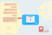 Mind map: Present Simple Tense