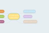 Mind map: 4 rutas de la creatividad