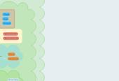 Mind map: Conceptos fundamentales de Derecho