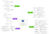 Mind map: INTRODUCTION TO SYSTEM ANALYSIS AND DESIGN