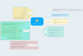 Mind map: Great Barrier Reef