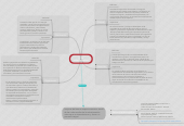 Mind map: Ciclo administrativo