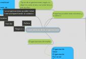 Mind map: Características de las organizaciones