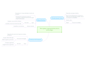 Mind map: Principales representantes de lasemiologia