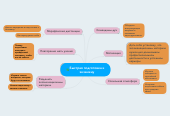 Mind map: Быстрая подготовка к экзамену