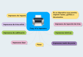 Mind map: Copy of la impresora