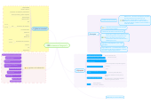 Mind map: The internet of Things (IoT)