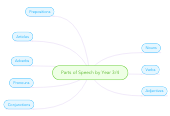 Mind map: Parts of Speech by Year 3/4