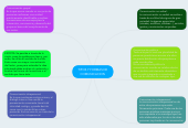 Mind map: TIPOS Y FORMAS DECOMUNICACION