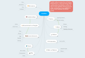 Mind map: Conflict