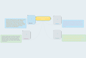 Mind map: E-PORTFOLIO-SECOND PARTIAL