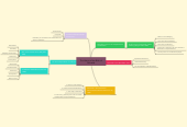 Mind map: The History of the Birth of Pancasila