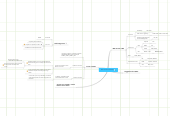 Mind map: Bb courses & ISSAC