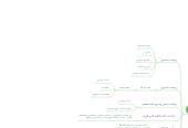 Mind map: مكونات الحاسب