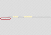 Mind map: Successful completion of TDC
