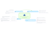 Mind map: Unit E: Future understandings- The professional