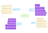 Mind map: PROCESOS UNIVERSITARIOS